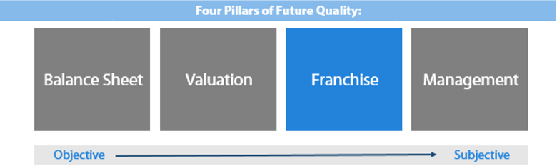 Figure 2: The four Pillars of Future Quality: Franchise Quality