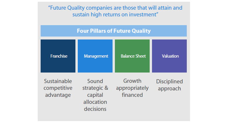 Figure 1: Future Quality definition