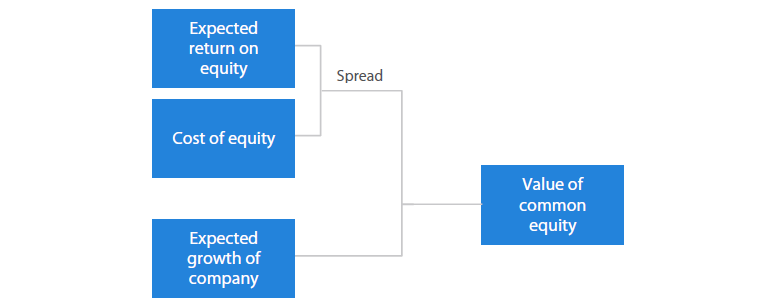 Figure 2: The Value Creation Model