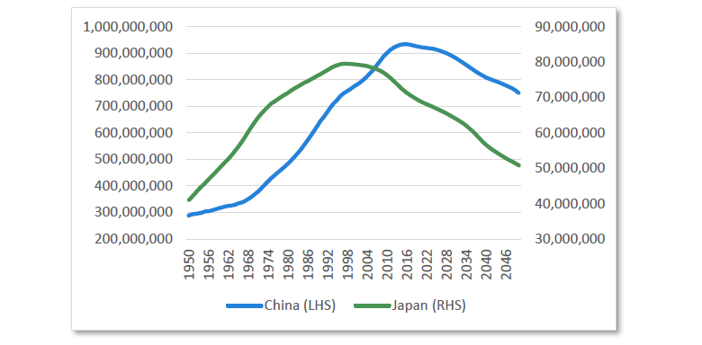 Chart 2 Working age population: Japan and China