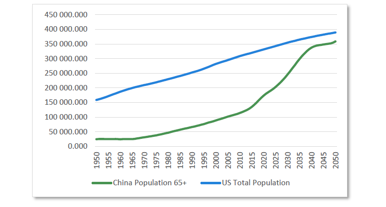 Chart 3 Population projections: China and the US