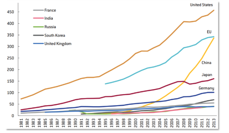 Chart 4 Research and development spending in billions of dollars (in purchasing power parity terms)