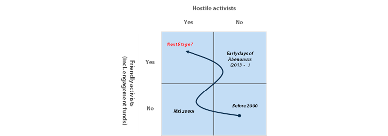 Exhibit 5: Evolution of hostile and friendly activists in Japan (Illustrative purpose only)