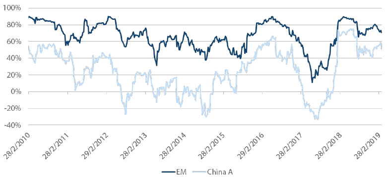 Chart 2: German equities less leveraged to Chinese market recovery