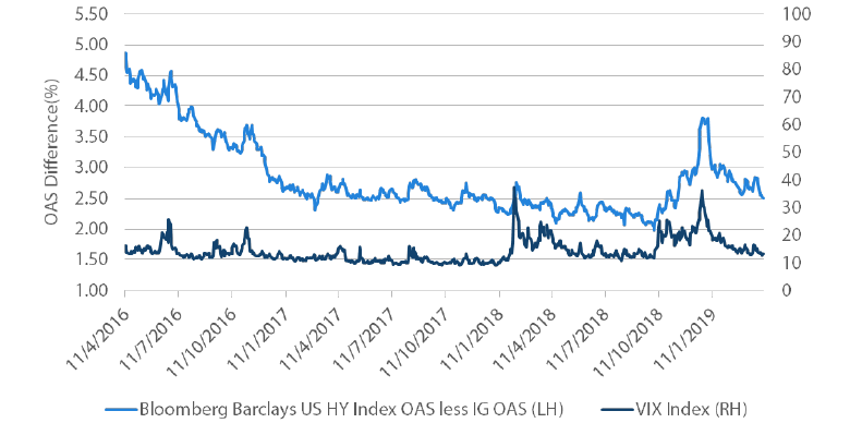 Chart 6: US Corporate HY less IG Option Adjusted Spreads versus VIX
