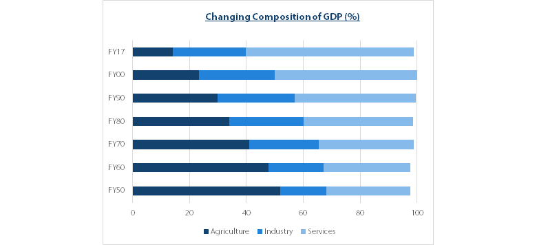 Changing Composition of GDP