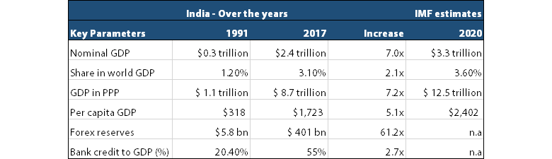 India - Over the years