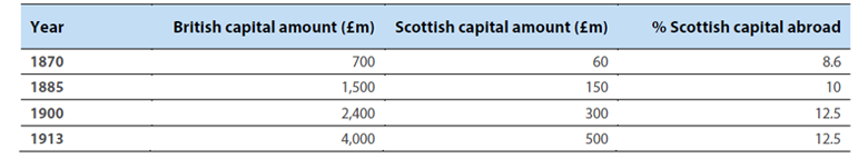 Table 2 Comparative estimates of British foreign capital investment, 1870 – 1914