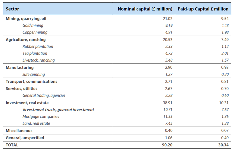Table 3 Nominal and paid-up capital of companies registered in Edinburgh by sector, 1862 - 1914