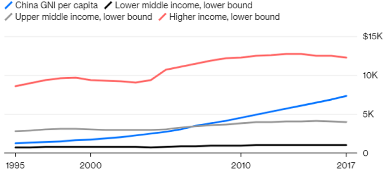 Can China avoid the middle income trap?