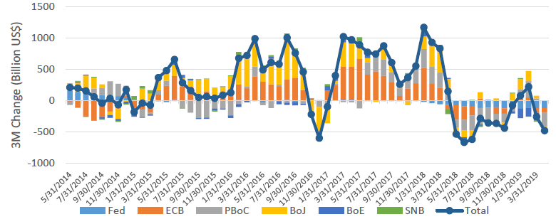 Chart 1: Aggregate central bank liquidity negative again