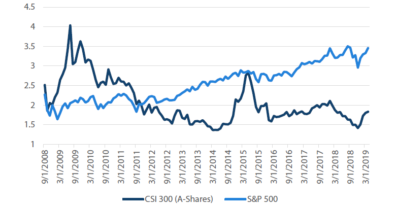 Chart 3: Price to book compared: China A-shares versus S&P 500