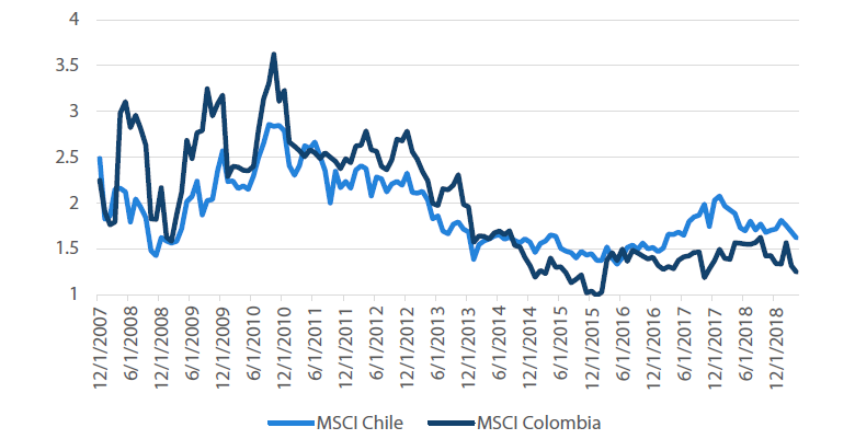 Chart 6: Chile and Colombia equities price to book ratio