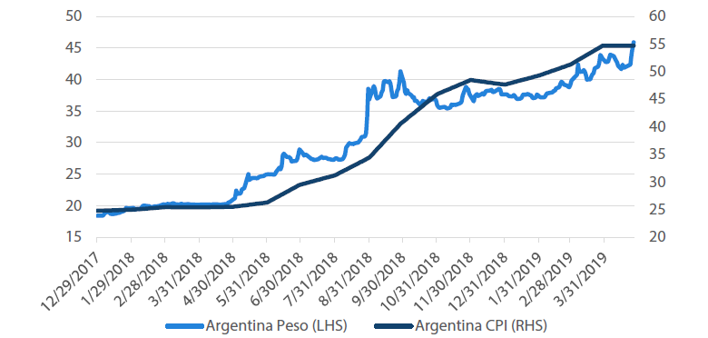 Chart 7: Argentina inflation versus currency