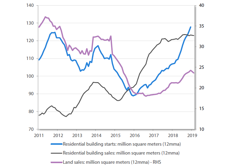 Chart 1 China residential property starts and sales (million square metres 12mma)