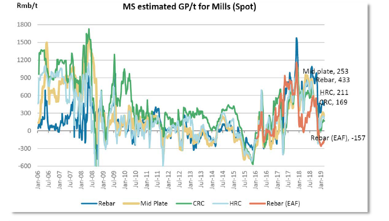 Chart 3 MS estimated GP/t for mills (spot)