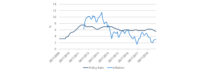Chart 3: India's policy rate and inflation