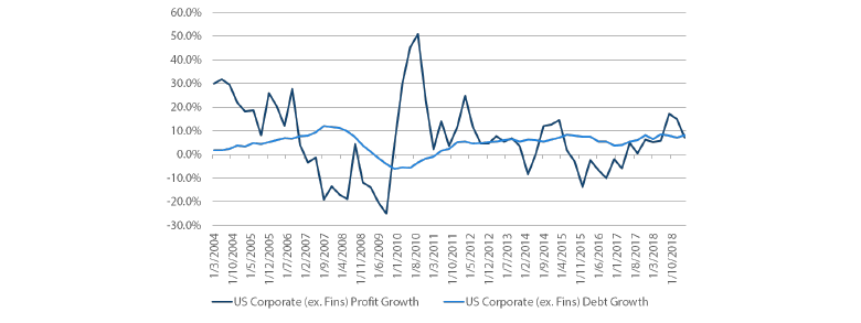 Chart 7: US corporate profit growth versus debt growth