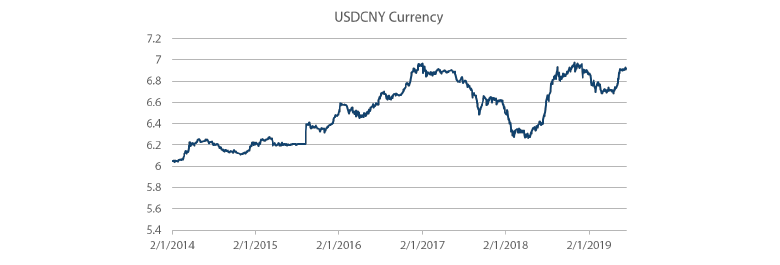 Chart 8: China currency reaching 7 against the USD