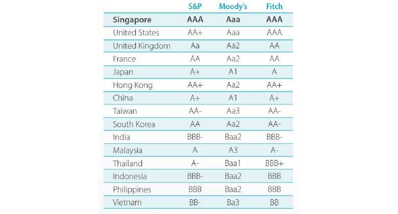 Illustration 1: Sovereign Credit Ratings of Countries