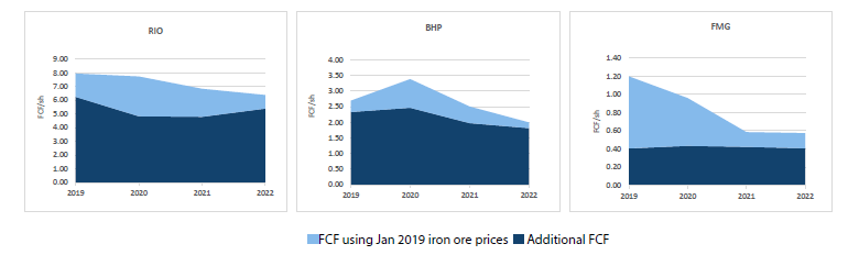 Charts 2 – 4 Additional cash generation forecast for the Australian iron ore miners relative to pre-Brumadinho forecasts