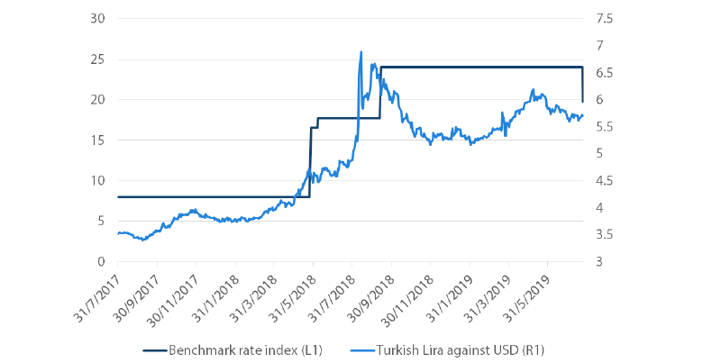 Chart 3: Turkey Interest Rate and Lira