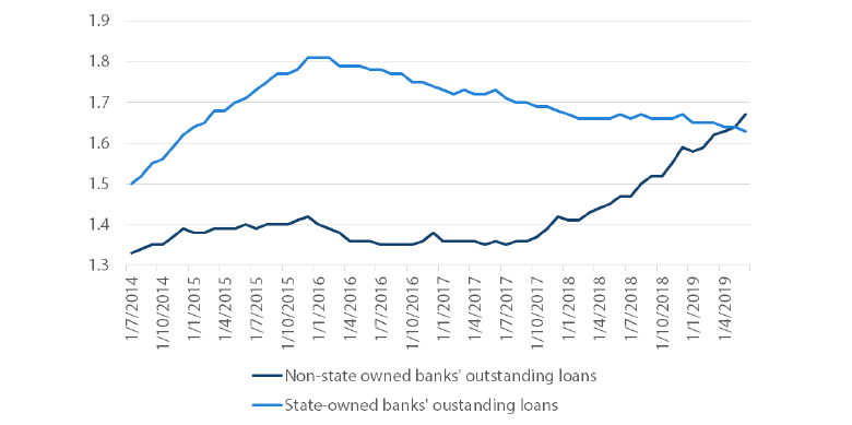Chart 5: Brazil loans held by state-owned versus non-state owned banks