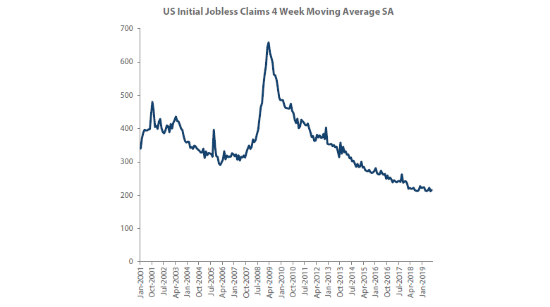 Figure 2 – US Initial Jobless Claims