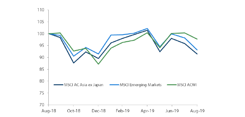 1-Year Market Performance of MSCI AC Asia ex Japan versus Emerging Markets versus All Country World Index