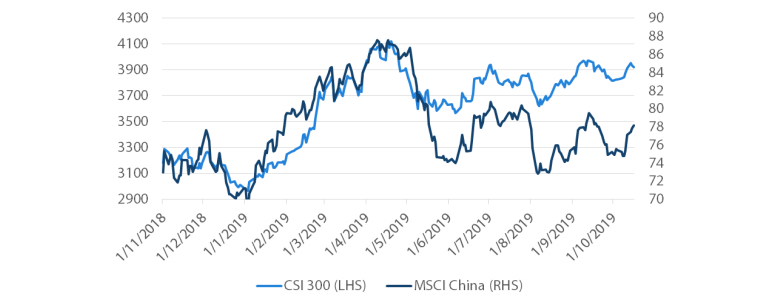 Chart 2: China A Shares (CSI 300) Versus MSCI China