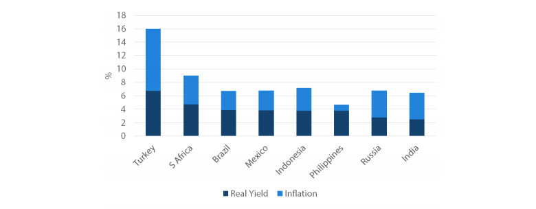Chart 4: Real yields across regions
