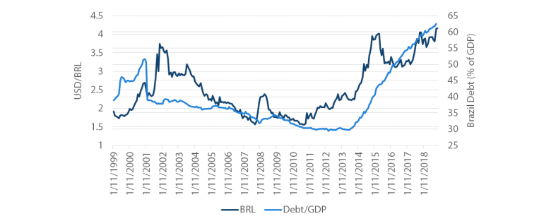 Chart 6: Brazilian Real (BRL) Continues to Weaken Reflecting the Rise in Levels of Debt to GDP