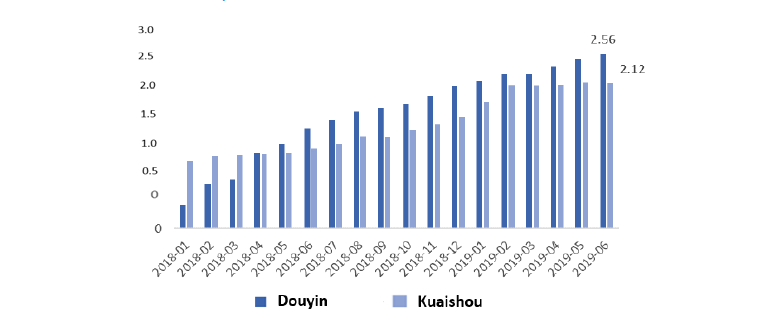 Chart 3: Daily active users of Douyin versus Kuaishou in China (100 millions)