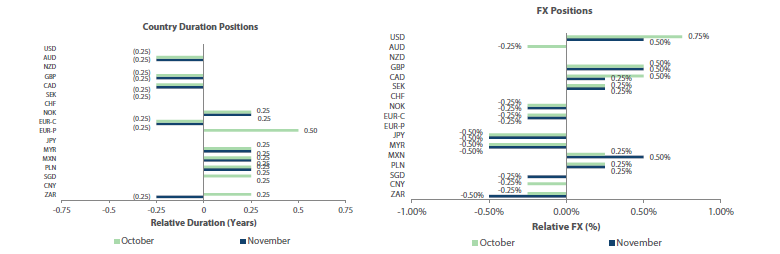 Country Duration Positions, FX Positions