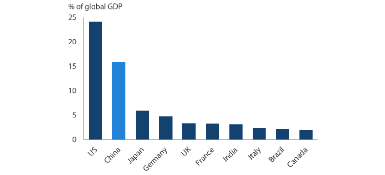 Chart 1: Size of Economy to Global GDP