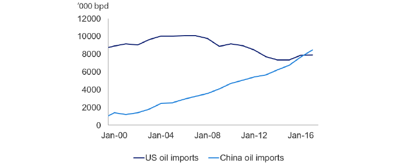 Chart 7: US and China Oil Imports