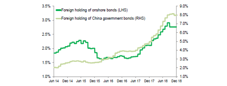 Chart 10: Foreign Holdings of China Onshore Bonds