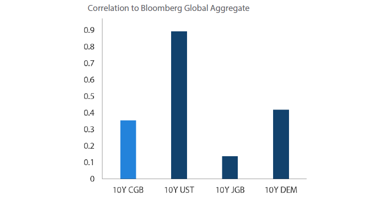 Chart 12: Correlation of Treasuries to Global Aggregate