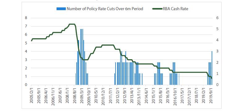 Chart 1 Cash rate and number of cuts over 6-month period