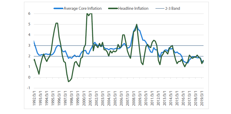 Chart 2 Inflation measures