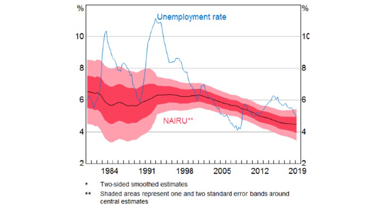 Chart 4 NAIRU estimates* – per cent of labour force, quarterly
