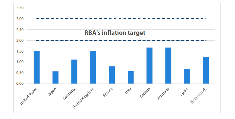 Chart 5 Average inflation rate of the past five years