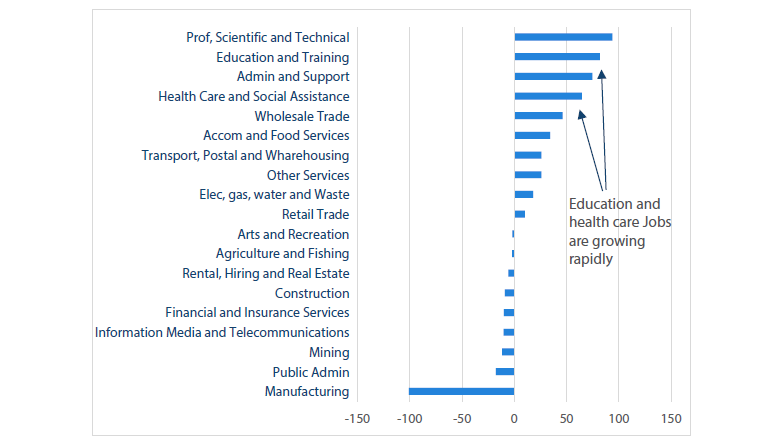 Chart 13 12-months job growth by sector