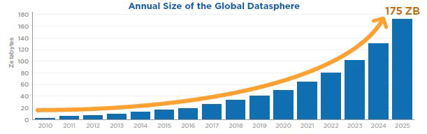 Chart 1: Exponential growth of data