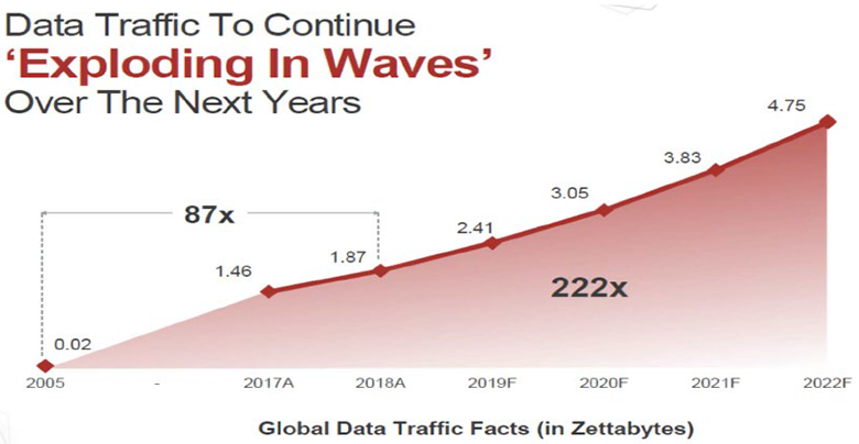 Illustration 2: Estimated growth of IP traffic from 2005–2022