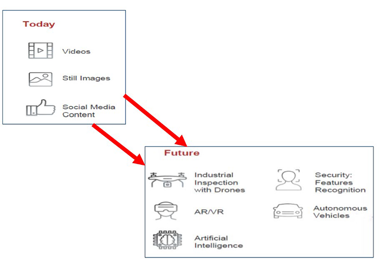 Chart 6: Role of cameras in the data era redefined