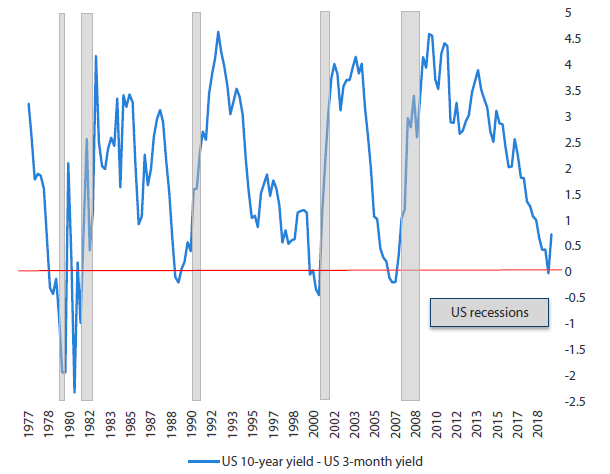 Chart 1: Inversions of the yield curve and US recessions