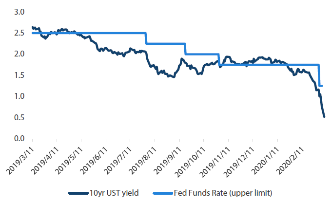 Chart 2: Federal Funds rate and 10yr US Treasury yield