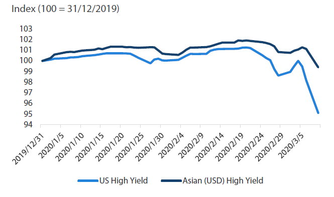 Chart 3: US and Asian (USD) high yield returns