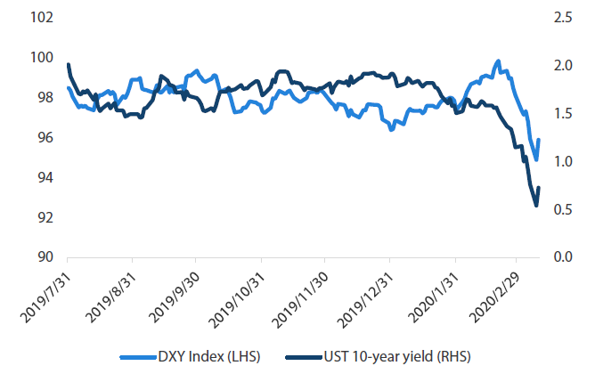 Chart 4: UST 10Y yield versus Dollar Index (DXY)